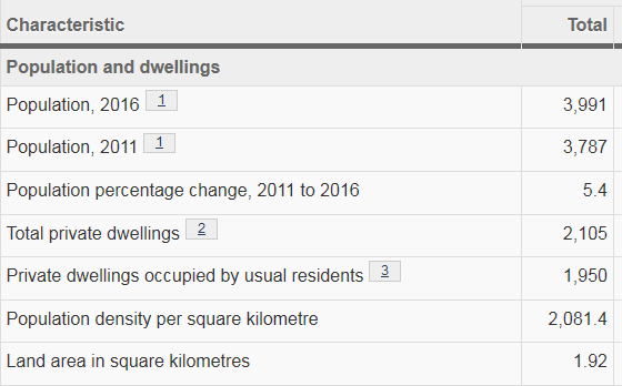 Screenshot of some Ward census data