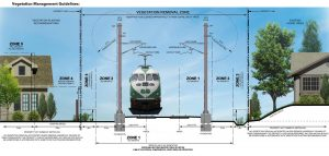 Diagram of vegetation management control zones around tracks and overhead wires